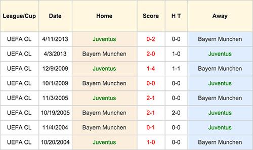 Juventus VS Bayern Munchen