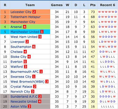 Premier League - 24 April 2016