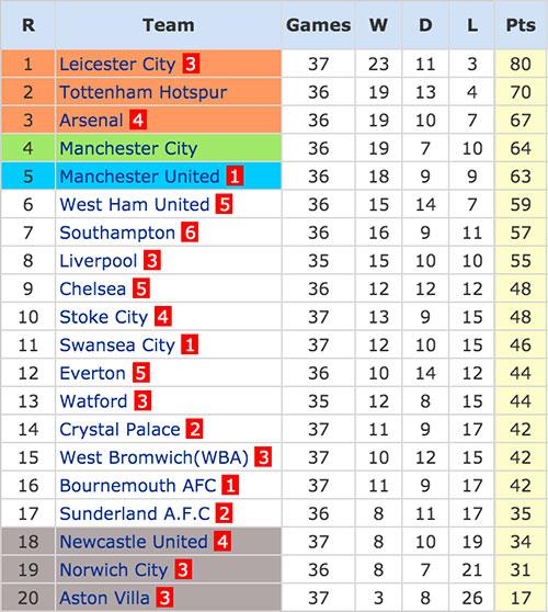 Premier League - 8 May 2016
